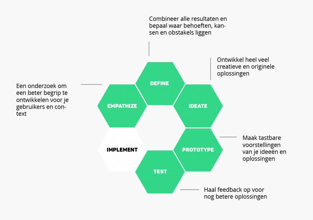 Design Sprint Schema