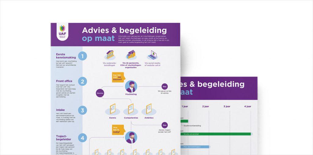 Ontwerp van infographics helpen bij het begrijpen van ingewikkelde processen.